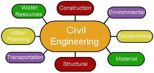 get help in your civil engineering assignments and projects