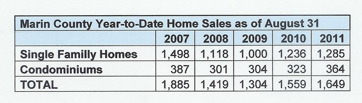 Marin County Real Estate Market Update – August 2011 #MarinCountyRealEstate - www.YourPieceofMarin.com