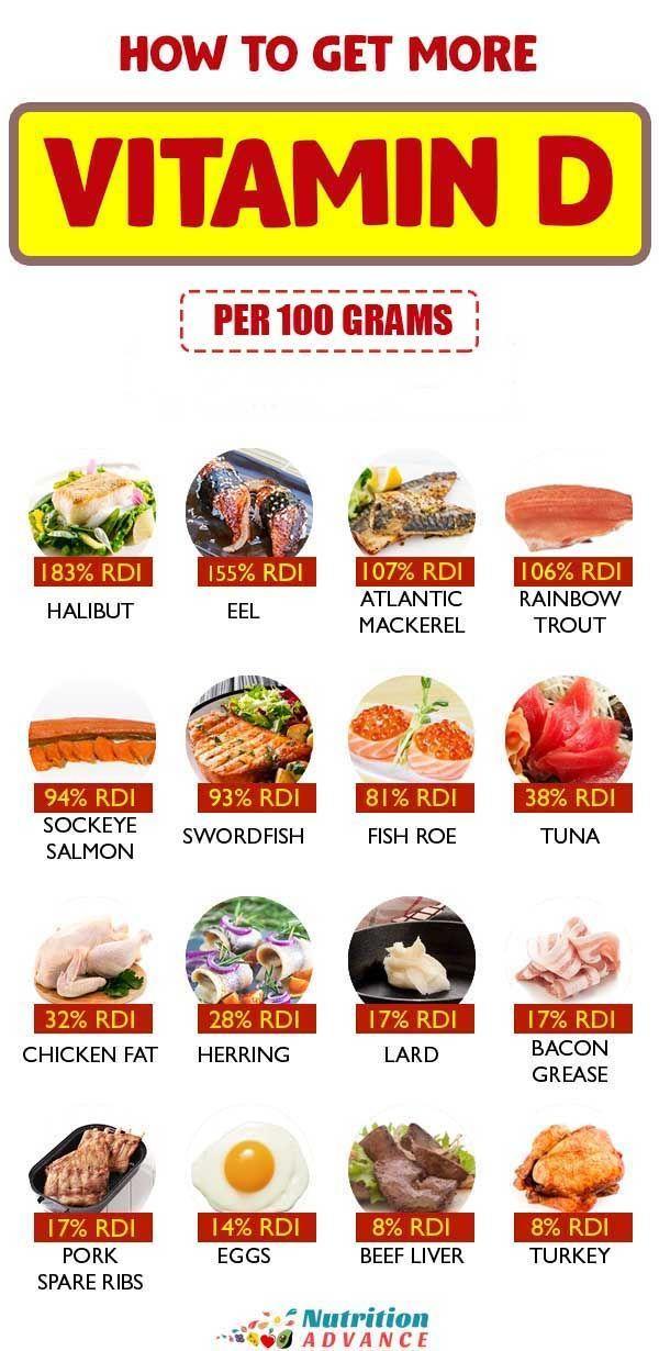 The Top 20 Foods High In Vitamin D3 Food Vitamin D Foods Usda Food