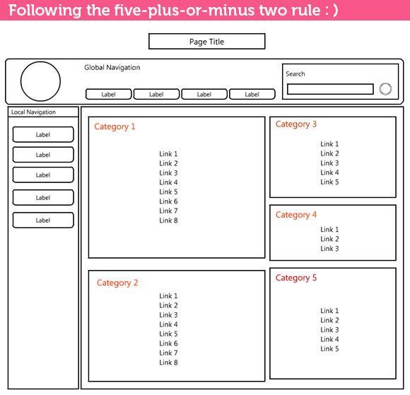 The Art Of Applying Rule Of Five Plus Or Minus