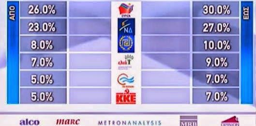 SPECIAL REPORT - First Exit Poll Results - SYRIZA Leads ND, Golden Dawn 3rd Party ~ HellasFrappe