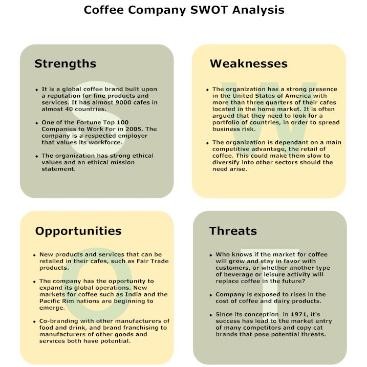 SWOT Diagram Software - Coffee Company -- DAFO MARKETING - business swot analysis