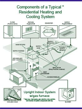 components of a typical residential hvac system - Hvac Systems