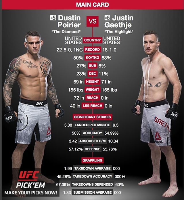 Check Out The Headliner For Ufconfox29 Dustinpoirier Dustinpoirier Tackles Justingaethje Justin Gaethje Poirier Threw H Ufc News Ufc Fight Night Ufc