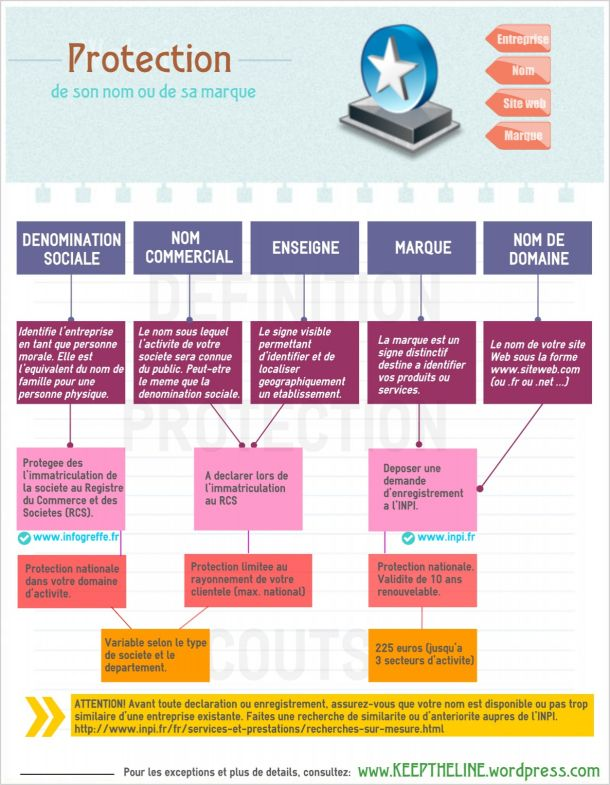 Comment protéger son #nom et sa #marque #entreprise #business #entrepreneur #naming #branding #infographie