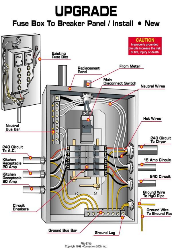 Circuit Panel Wiring Diagram: 10+ images about Electrical on Pinterest   The family handyman    ,