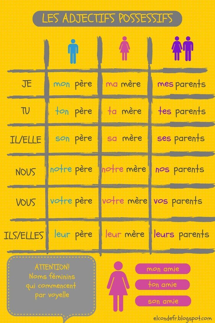 adjectifs+possessifs on Français FLE, FOS | Apprentissage, Traduction et Révision curated by Zélia Santos (zeliams)