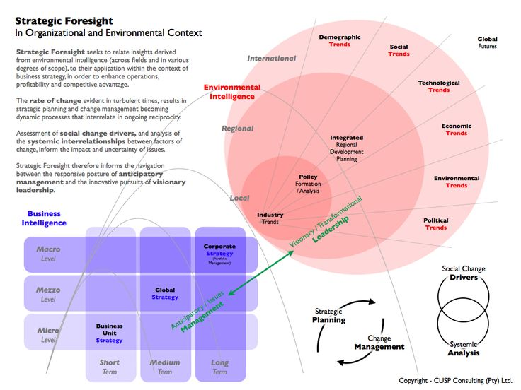 strategic-foresight-in-context