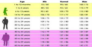 Is Your Blood Pressure Reading Normal?