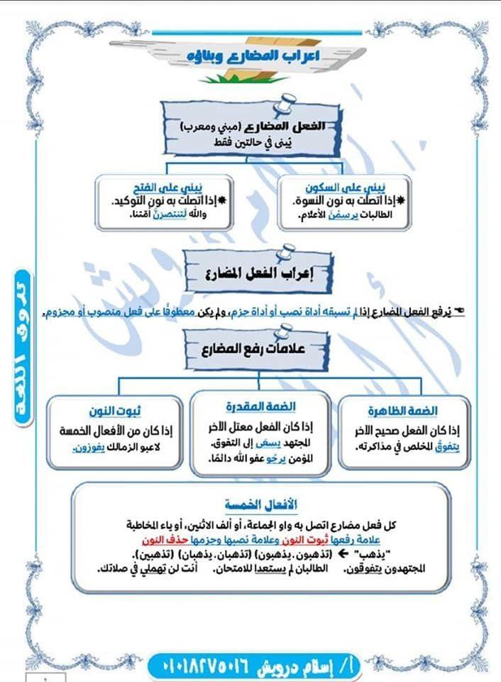 أقسام الإعراب في اللغة العربية Mental Map Notebook Bullet Journal