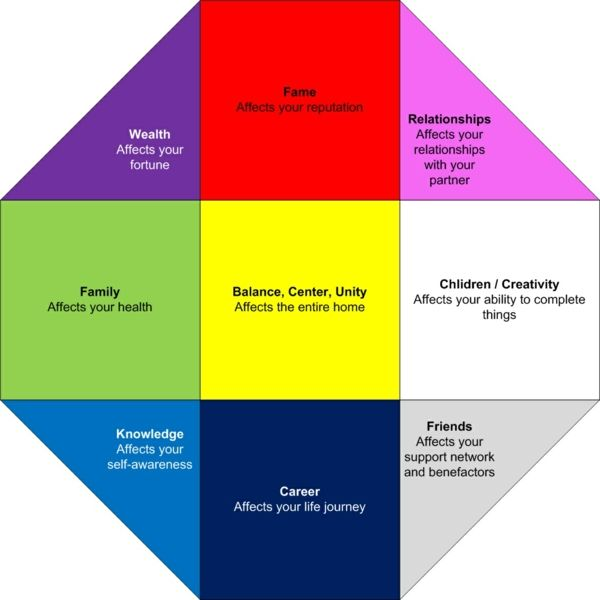 Die besten 25+ Lehre der Farben Ideen auf Pinterest Kleinkind - feng shui farben tipps ideen interieur