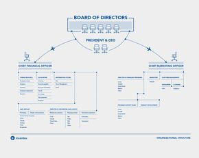 The 25+ best Organizational chart ideas on Pinterest | Printable ...