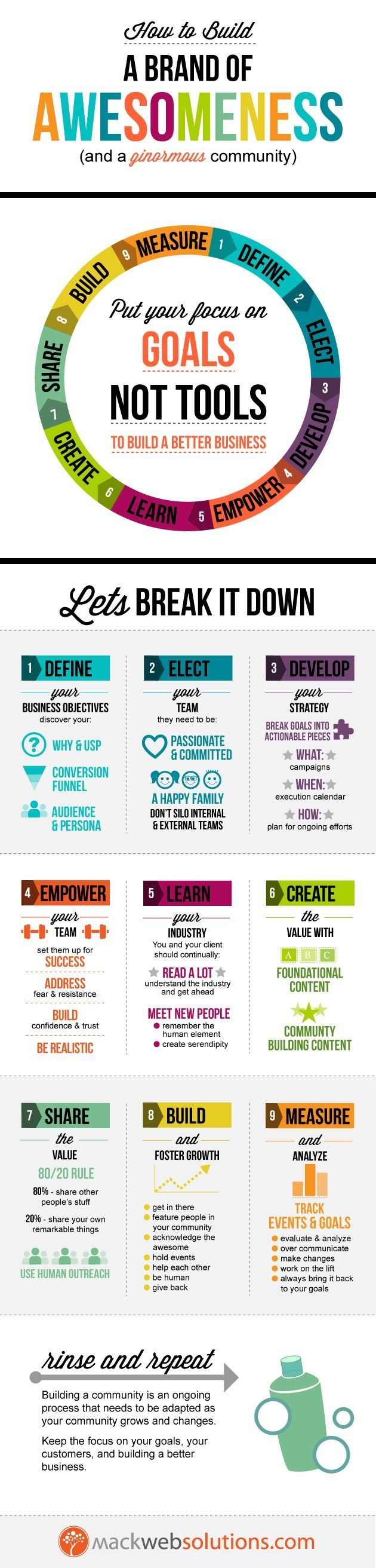"""[infografic] """"How to build a Brand of Awesomeness"""" by Cinzia di Martino…"""