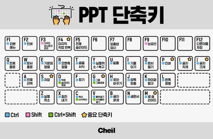 1027_ppt단축키