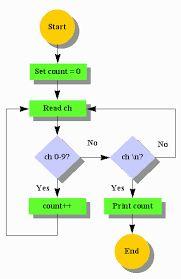 algoritmos - Buscar con Google