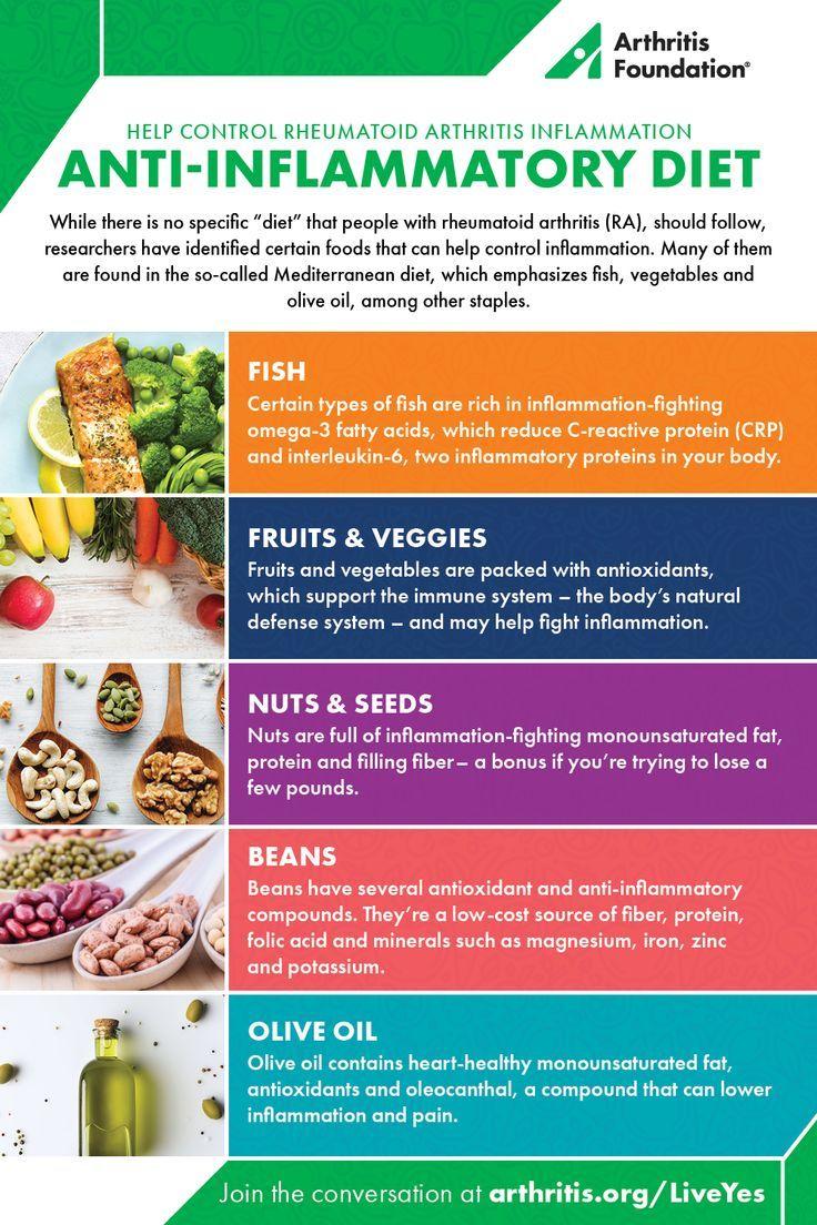 is the mediterranean diet anti inflammatory
