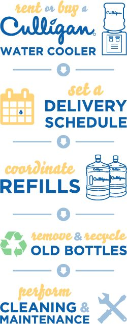 Culligan offers the best bottled water delivery service available. Our easy schedules and prompt service will keep your water coolers full at a price that won't break the bank.