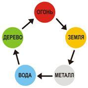 Система У Син. Взаимодействие пяти элементов в фэн-шуй.