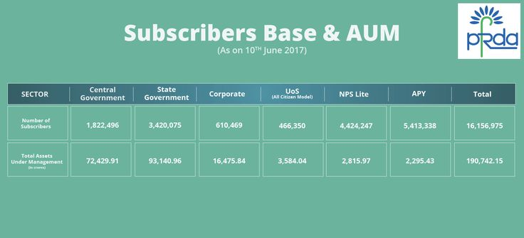 Subscribers base as well as AUM as on 10th June, 2017 #PFRDA #NationalPensionSystem #NPS #AtalPensionYojana #APY #Pension #RetirementPlan