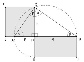 Geometric Mean Theorem (Right triangle altitude theorem): describes a relation between the altitude on the hypotenuse in a right triangle and the two line segments it creates on the hypotenuse; the geometric mean of the two segments equals the altitude (multiply them and then take square root)