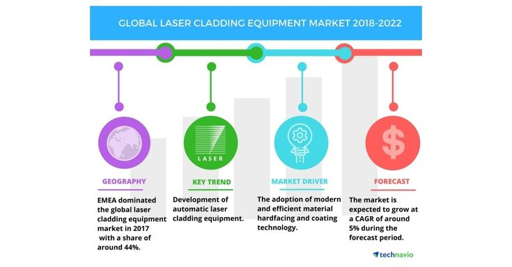 Laser Cladding Equipment Market: Adoption of Modern Technology to Drive Growth ...
