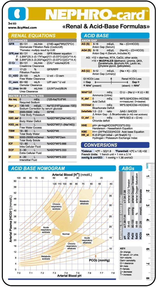 Nephro-card Renal & acid-bases formulas
