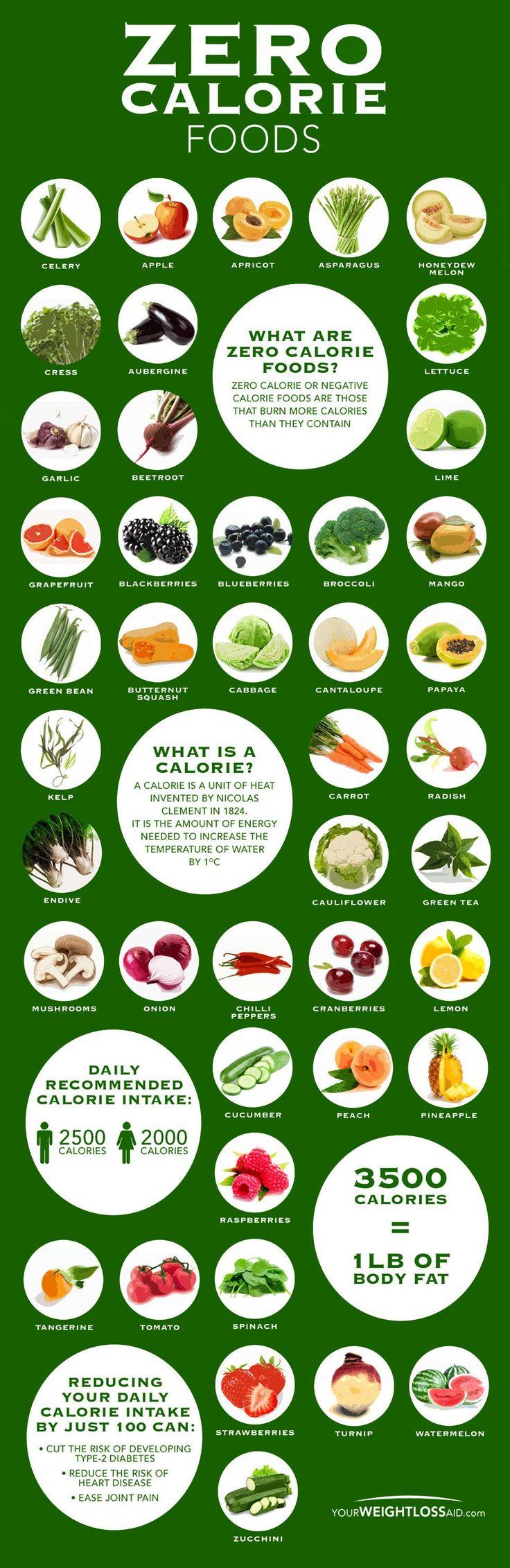 Zero Calorie Food Chart. Topic: diet, weight loss, paleo, nutrition, fruits, veg…