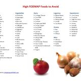 Low FODMAP Food List | Living Happy with IBS