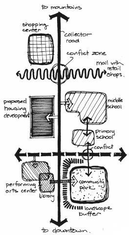 Um recurso de projeto muito interessante é a utilização de esquemas conceituais. Esses esquemas conseguem mostrar muitas informações com poucos elementos, o que os torna instrumentos de comunicação…