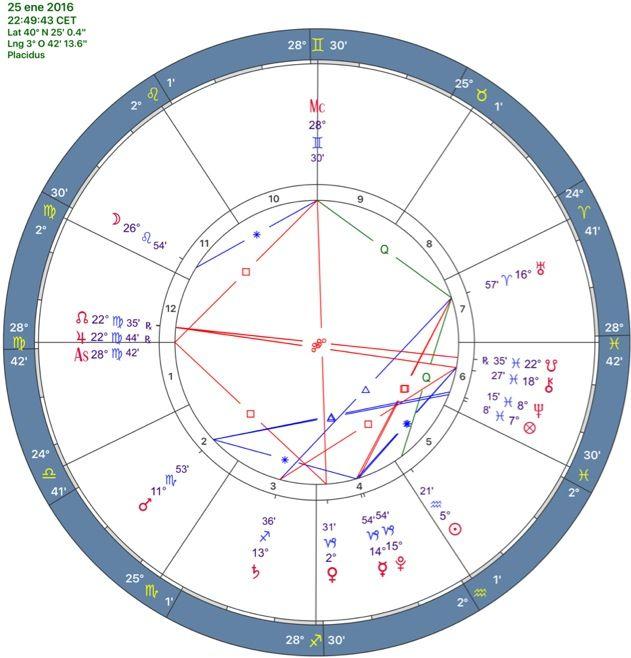 """MERCURIO YA DIRECTO…¿VA A UN """"PACTO DE LAS DAMAS""""?// El planeta Mercurio cambia el ritmo que ha mantenido viajando por los cielos al lado de Plutón en Capricornio durante las tres últimas semanas. Aquí examinaré las consecuencias, pero no físicas —pues son irrelevantes— sino más bien del simbolismo anejo que se atribuye según astrología al """"joven mensajero de los dioses"""" aplicándolo a elecciones en España…—…"""