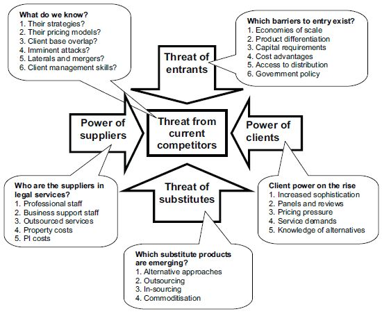porteru0027s five forces model for global automobile industry - Google - threat assessment template