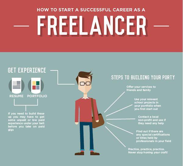 Infographic: How To Start A Successful Career As A Freelancer - DesignTAXI.com