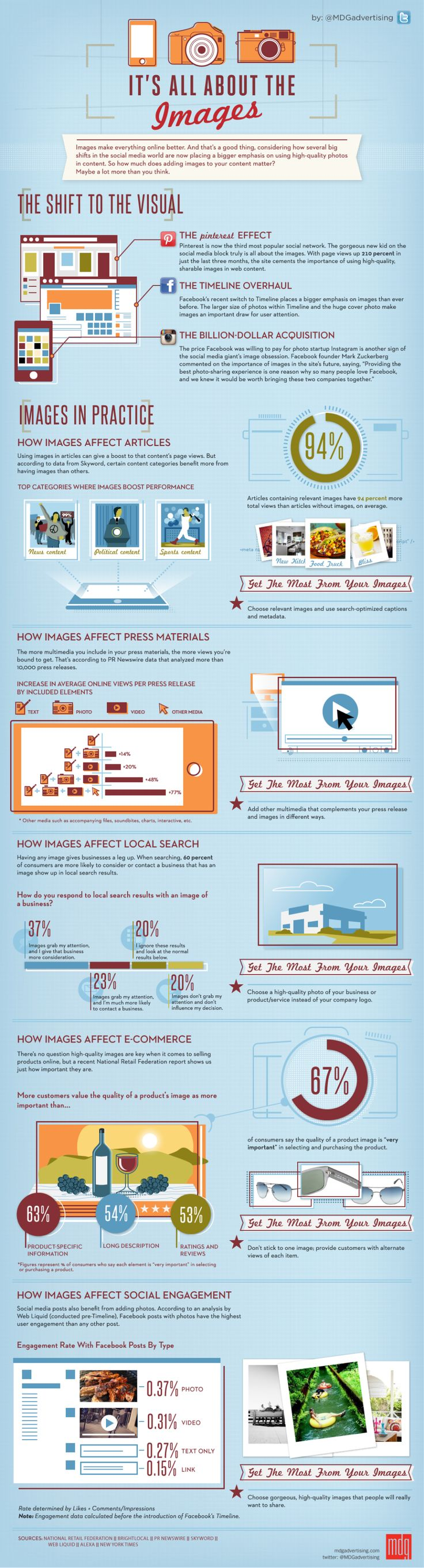 Impact of Images on Social Media Marketing Infographic