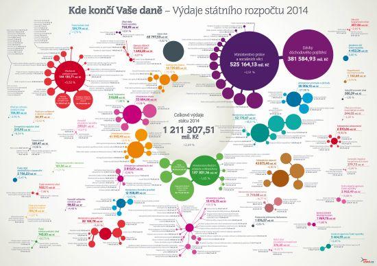 Kde konci Vase dane - Vydaje statniho rozpoctu 2014 - infografika