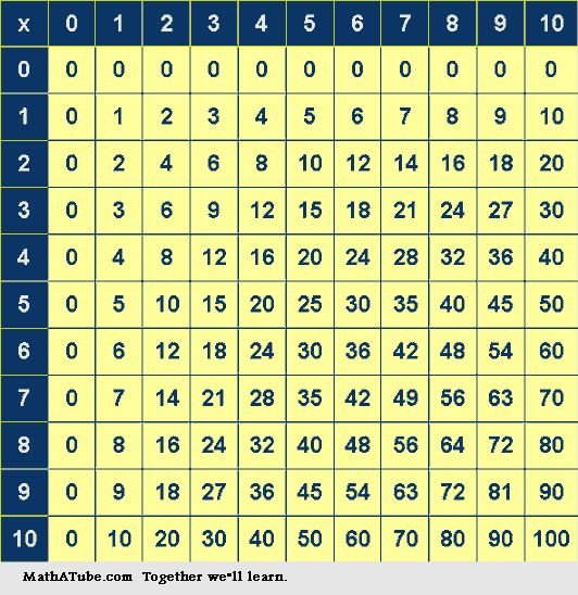 Multiplication Tables Worksheets, Times Tables.  Can't tell you how many times we went through this.  But I learned them!!!