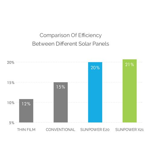 Sunpower X-Series and E-Series efficiencies