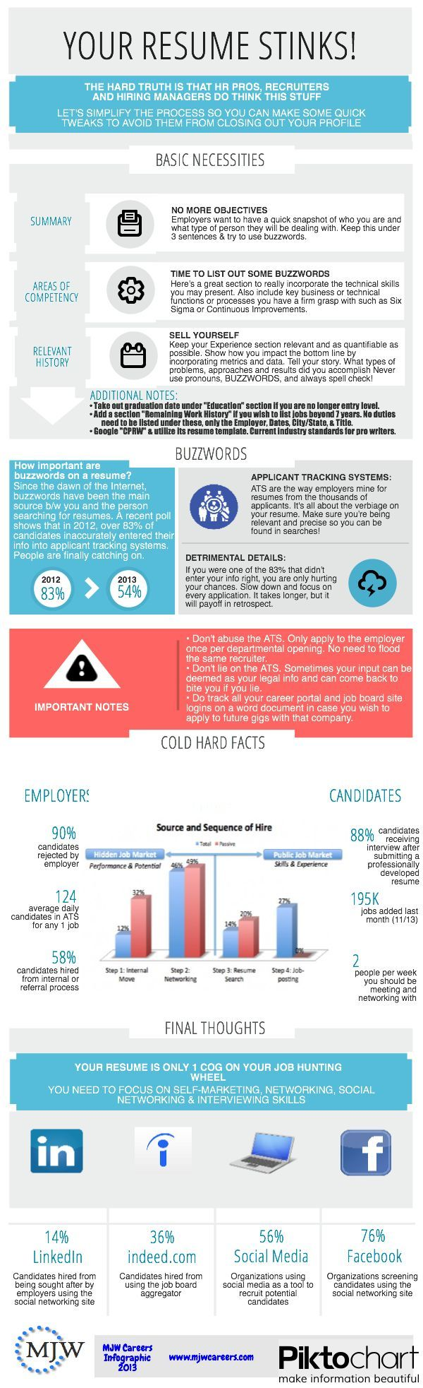 why your resume stinks - Change Of Career Resume