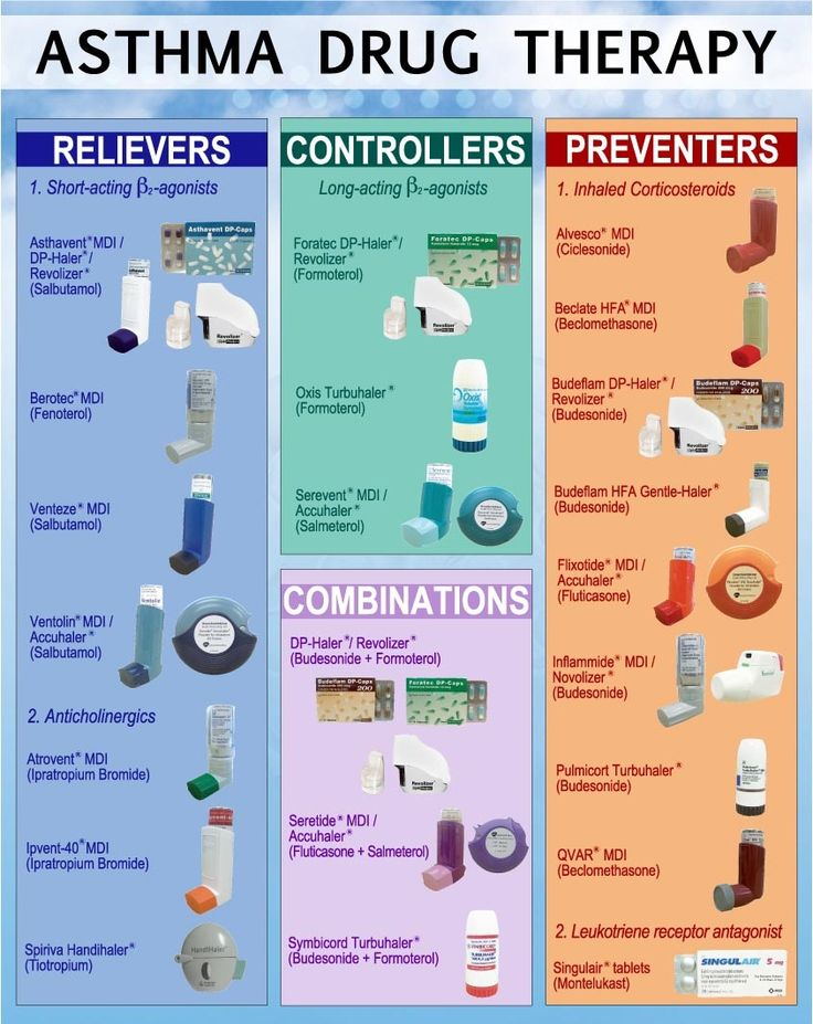 Asthma meds assume an imperative part in overseeing signs and indications, for example, hacking, wheezing and shortness of breath. Your age, your indications, the seriousness of your asthma ...