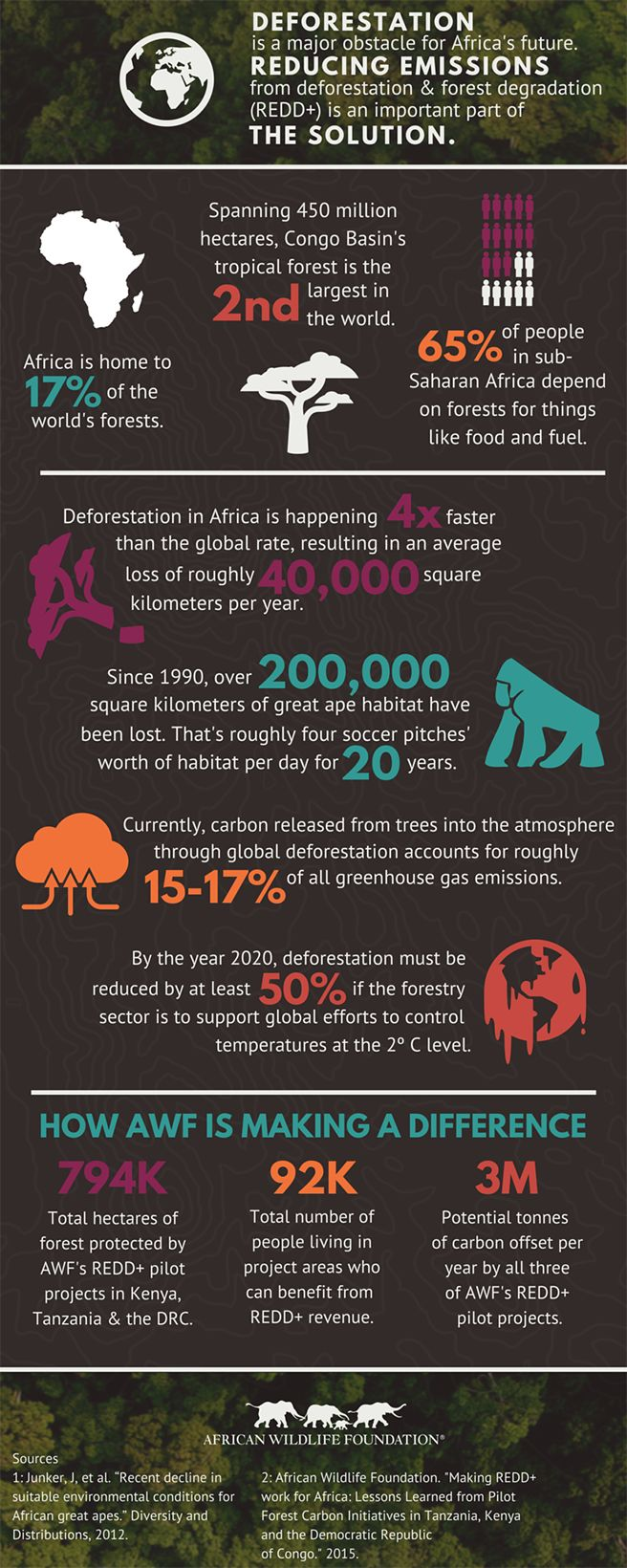 It's ‪Earth Day‬! Today is a day to celebrate the progress of conservation movements worldwide, and to acknowledge the work that still lies ahead of us.  Check out our new infographic in honor of the holiday to learn more about the ways deforestation is affecting Africa's people and it's wildlife, then see what we're doing to stop it.