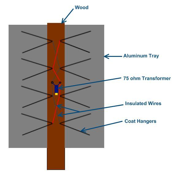 47 best tv antenna dyi images on pinterest hd antenna diy rh pinterest com Yaesu Wiring-Diagram 02 Taurus Wiring Diagram