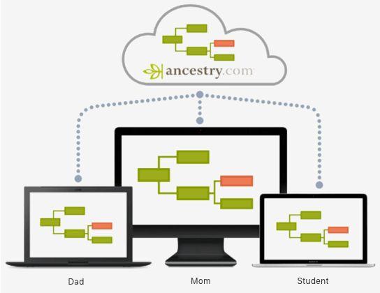 25 best genealogy blogs images on pinterest family tree chart