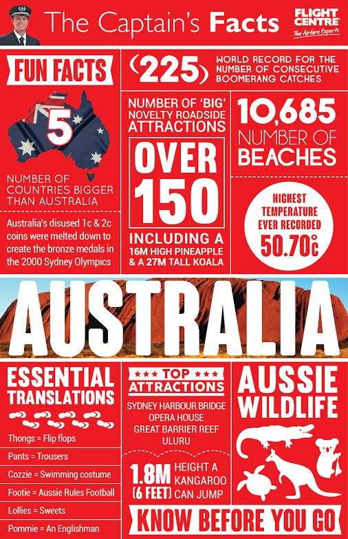 Fun facts about Australia #Infographic