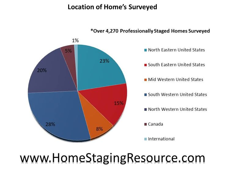 2018 Home Staging Statistics from the Largest Study of Staged Homes