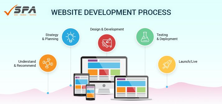 7 Steps Of Website Development Process Website Development Process Web Application Development Website Development