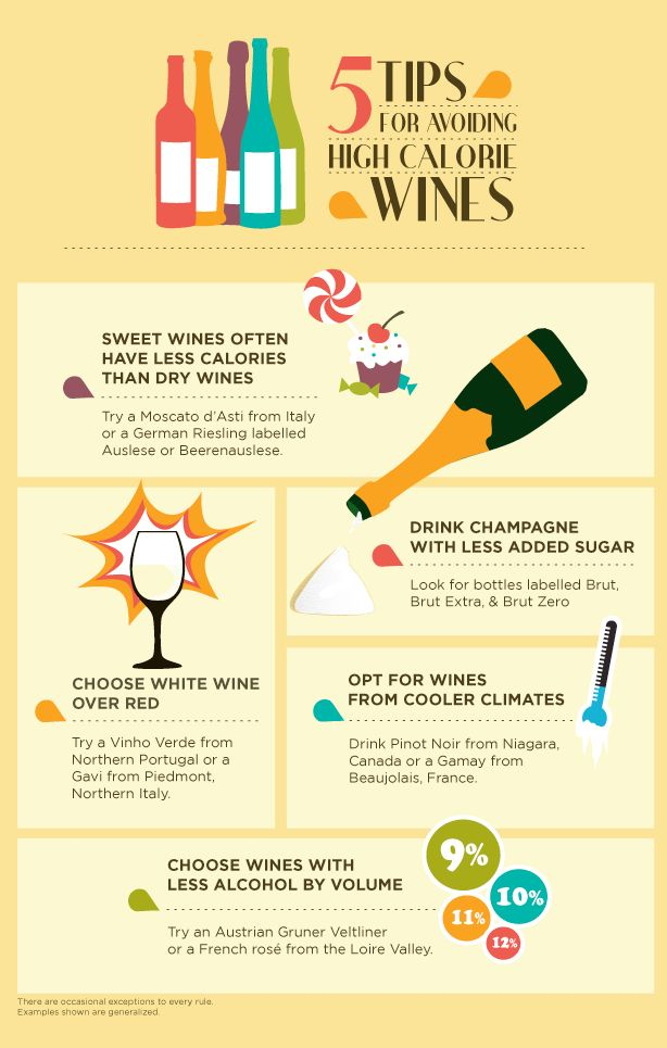 Five ways to find the best wines with the fewest calories.