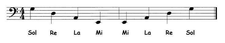 Las notas de las cuerdas al aire del contrabajo escritas en el pentagrama