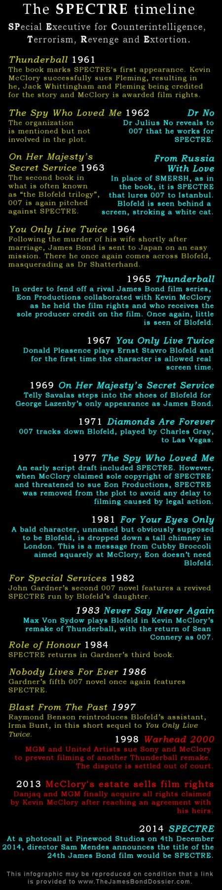 The SPECTRE Timeline [Infographic] - The James Bond Dossier