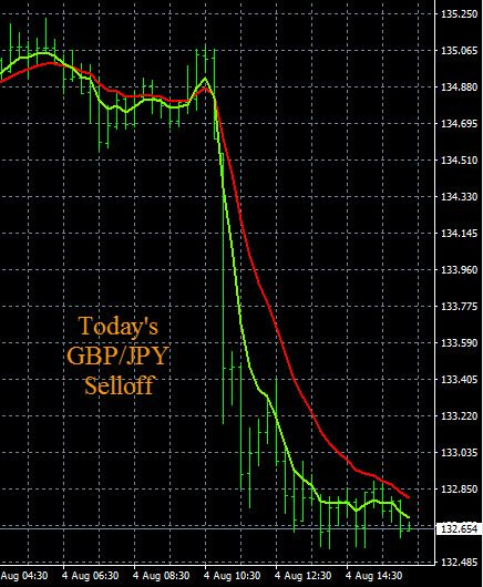 British Pound Official Bank Rate Cut GBPJPY Chart