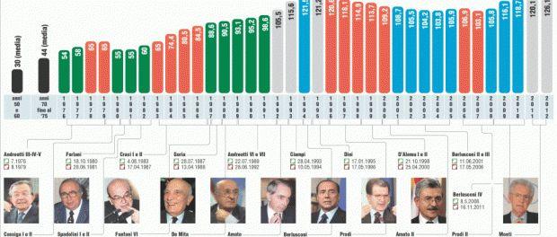 debitopubblico grafico