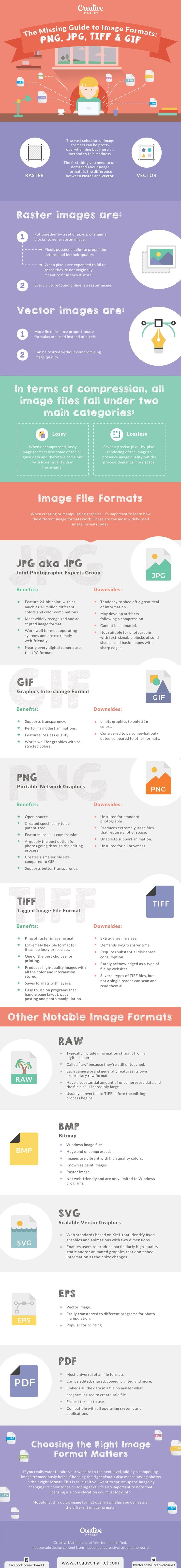 The Missing Guide To Image Formats: PNG, JPG, TIFF & GIF - #infographic